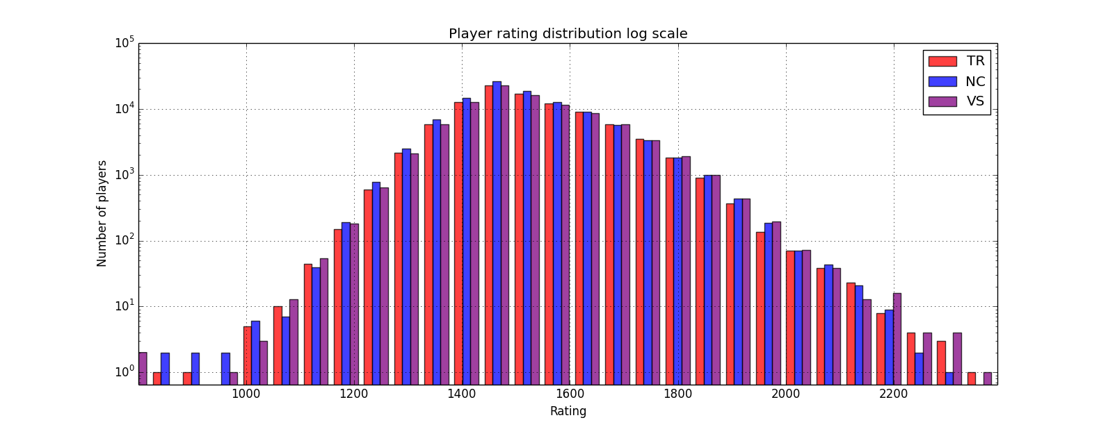 rating distribution log scale